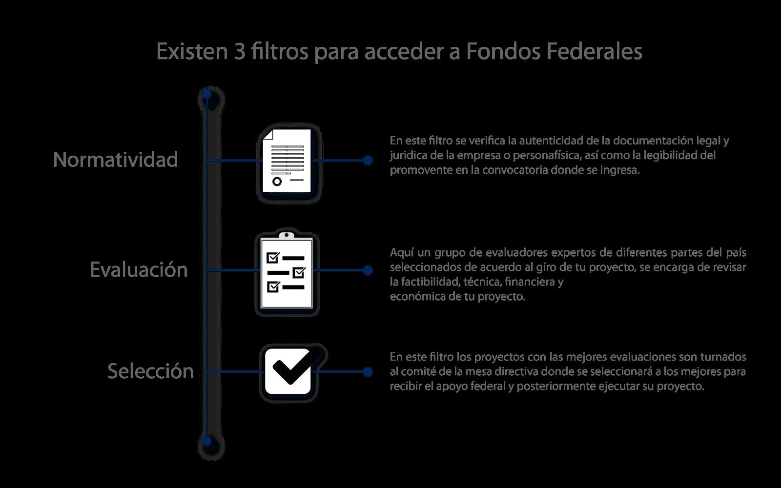 Modelo de fondeo de proyectos - 3 Filtros