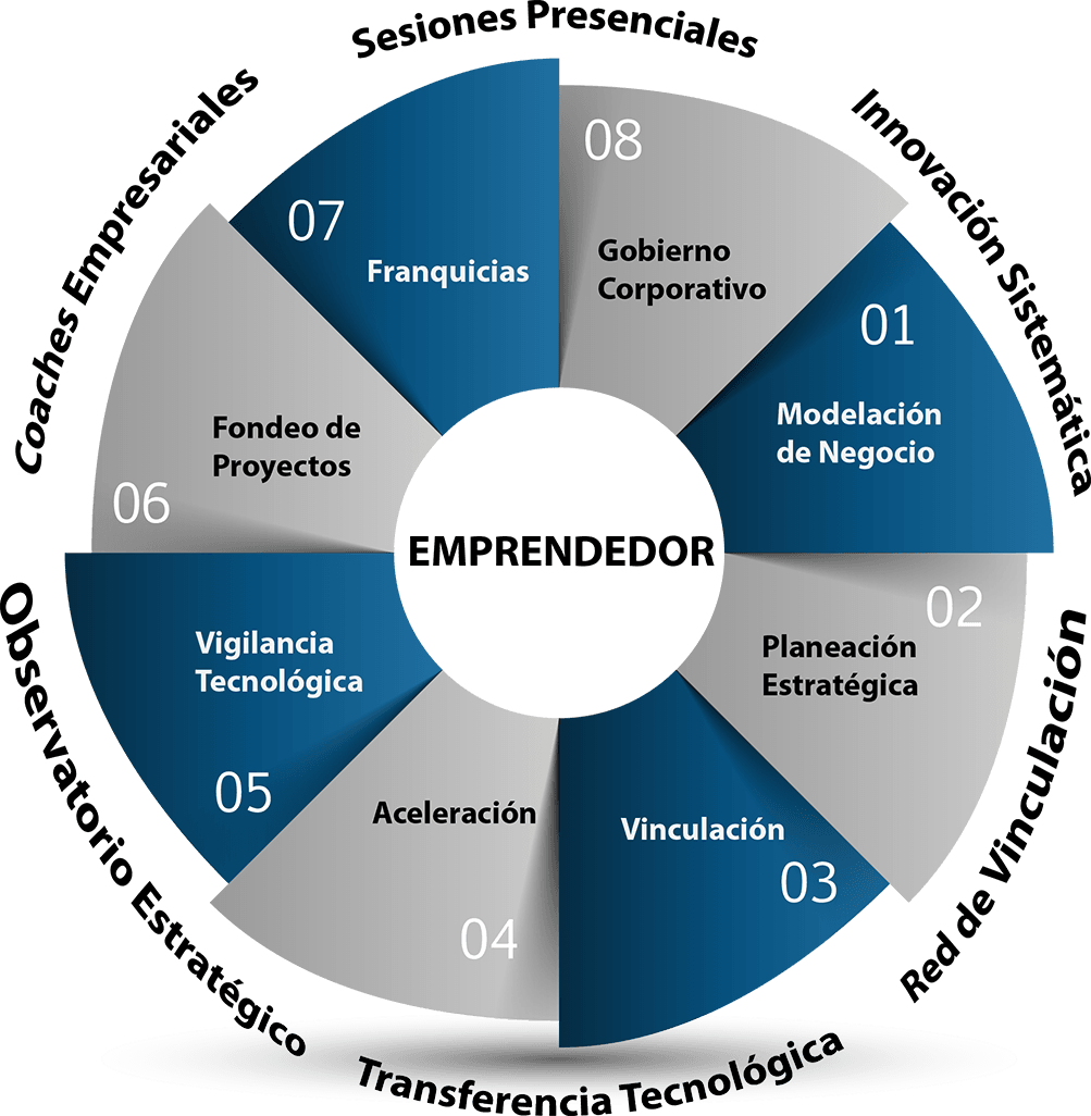 Sistema Integral Soporte Emprendedor